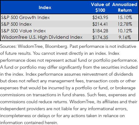 Index Returns 4.18.13 through Present