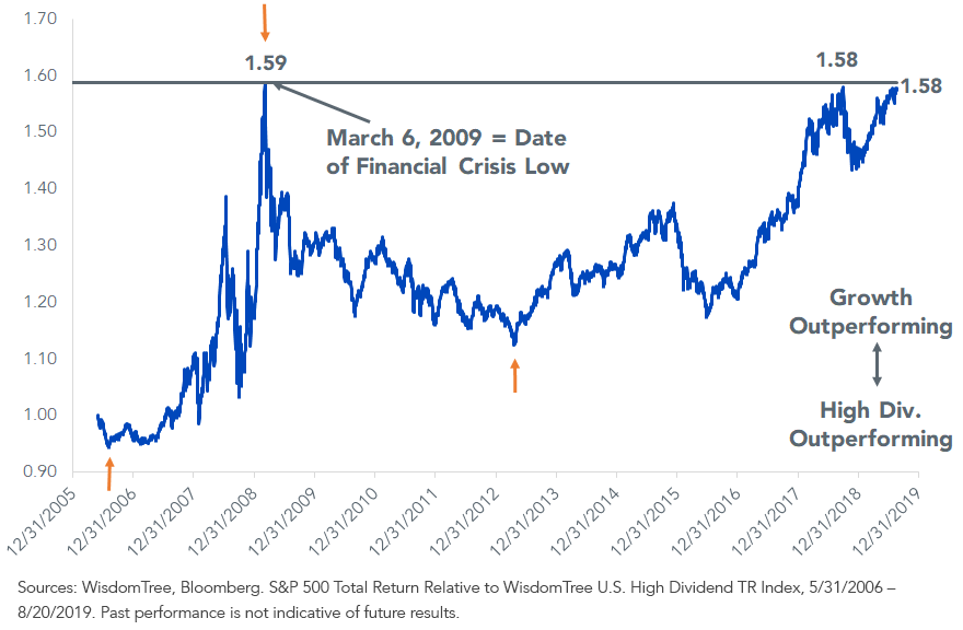 U.S. Growth Stocks Relative to High-Dividend Stocks